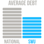 The average SWU graduate finishes with $23,949 in loan debt. This compares to the 2016 national average of $30,123. Source: Institute for College Access and Success